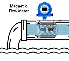 Flow Transmitter adalah
