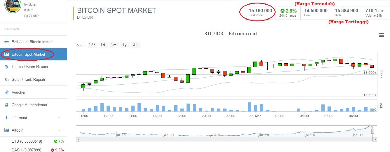 Bitcoin Future - Pārskatīšana
