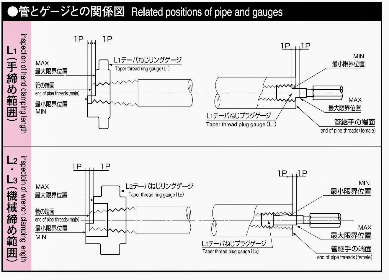 Vermont Gage Steel Go Plug Gage 0.810 Gage Diameter Tolerance Class ZZ