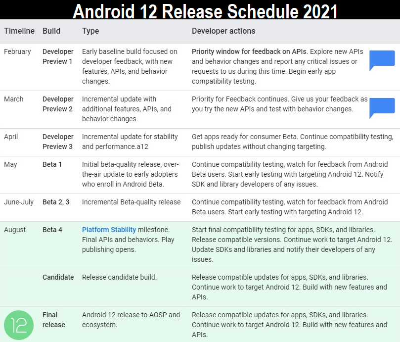 Android 12 Release Schedule