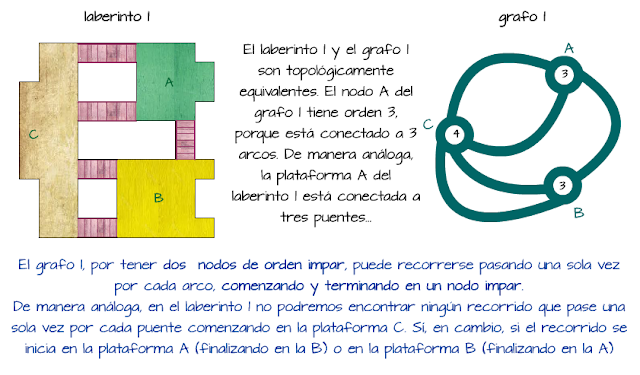 Topológicamente equivalentes. ProyecTo MATE.TIC.TAC