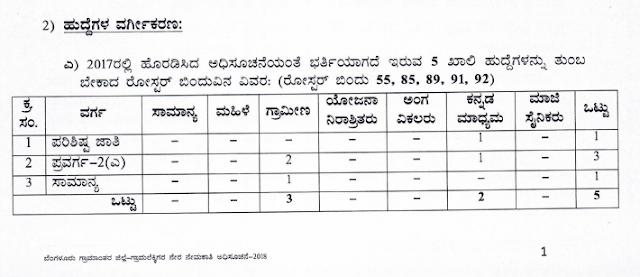Bangalore Rural Village Accountant Recruitment 2018, Apply for 35 VA Posts, Download Kannada Notification 3