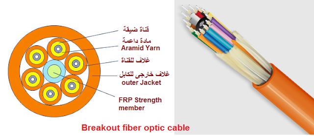 كيبل الليف الضوئي المجزئ Breakout fiber optic cable