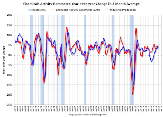 "Chemical Activity Barometer ""Begins to Cool"" in October"