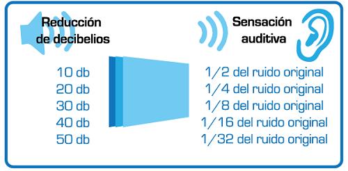 Image result for sensacion auditiva reduccion decibelios