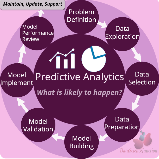 Predictive Analytics Technique