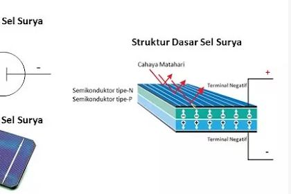 """Solar Cell"" Pengertian Solar Cell, Cara Kerja Solar Cell Dan Rangkaian listrik solar cell Terlengkap"