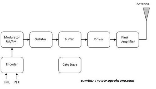 Blok diagram pemancar dan penerima radio fm stereo radio fm blok diagram pemancar dan penerima radio fm stereo ccuart Image collections