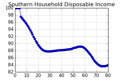Chart: Southern Household Disposable Income