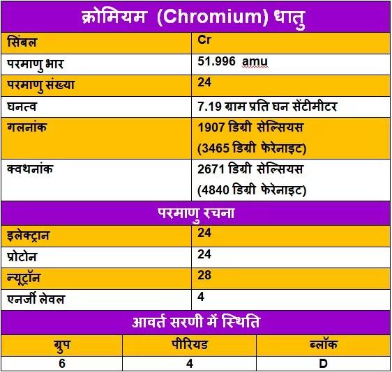Chromium-ke-upyog, Chromium-ki-Jankari, Chromium-in-Hindi, Chromium-uses-in-Hindi, क्रोमियम-धातु-के-गुण, क्रोमियम-धातु-के-उपयोग, क्रोमियम-धातु-के-रोचक-तथ्य, क्रोमियम-धातु-की-जानकारी