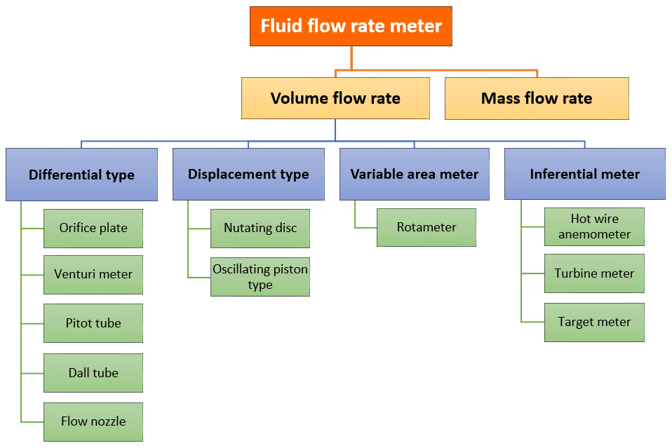 Types of fluid flow meters mechanical electrical differential diagram types of fluid flow rate meters schematicdiagramtypesoffluidflowratemeters ccuart Images