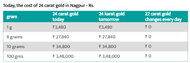 Today Gold rate In India - 2 August 2019 - Gold Rate Today In India !!