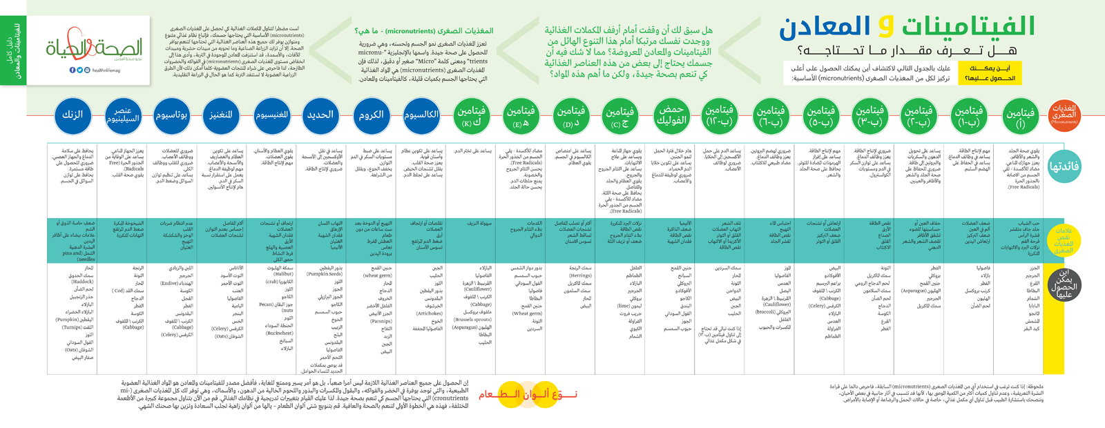 [صورة مرفقة: Vitamins-Spread-Arabic.jpg]