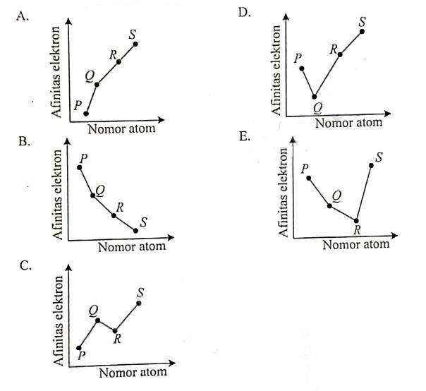 Grafik yang tepat untuk menggambarkan hubungan antara afinitas elektron dengan nomor atom keempat unsur