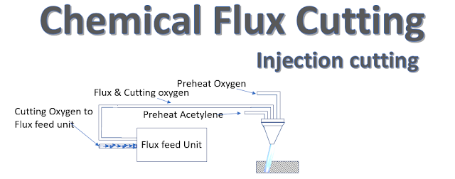 Chemical Flux Cutting