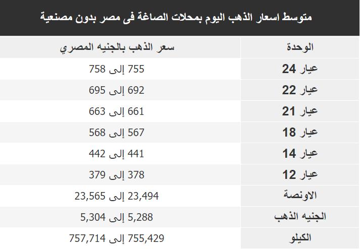 اسعار الذهب اليوم فى مصر Gold الخميس 5 ديسمبر 2019