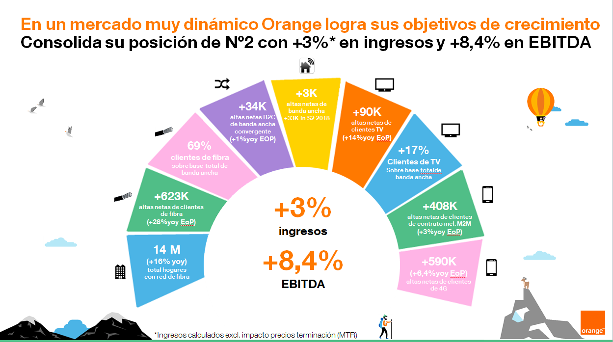 Orange beneficios 2018 2019