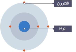 ما هو الالكترون ؟ تعريف وامثلة