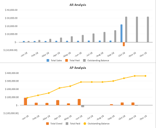 AR and AP analysis