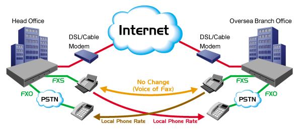 ما هي تقنية نقل الصوت عبر الانترنت الـ VOIP