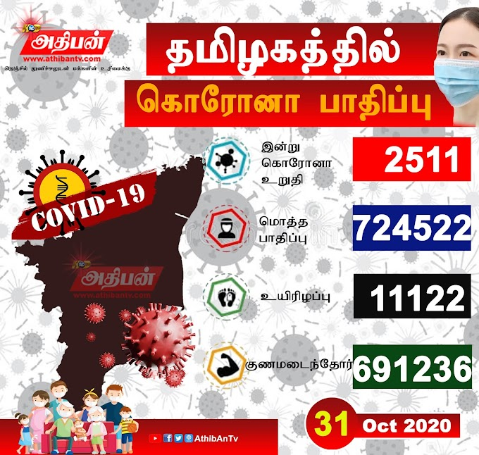 தமிழகத்தில் இன்று 3,848 பேர் டிஸ்சார்ஜ் : புதிதாக 2,511 பேருக்கு கொரோனா