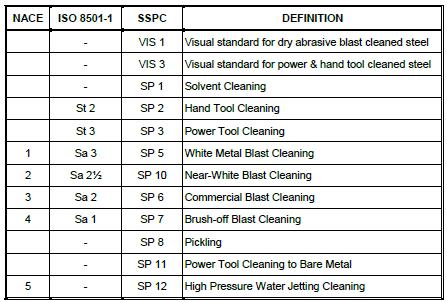 cswip | nace | bgas| ISO 8501-1 | NACE or SSPC |SSPC-SP1.