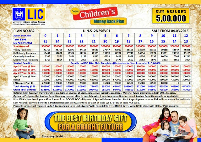 LIC Children's Money Back Payment Plan Table no 832 Details