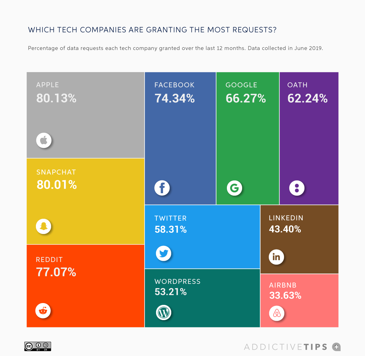 Find Out Where Apple, Facebook, Google, Twitter and Other