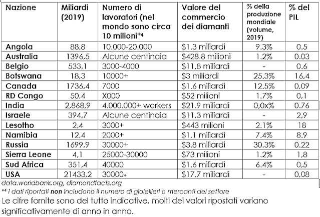 Impatto ambientale diamanti