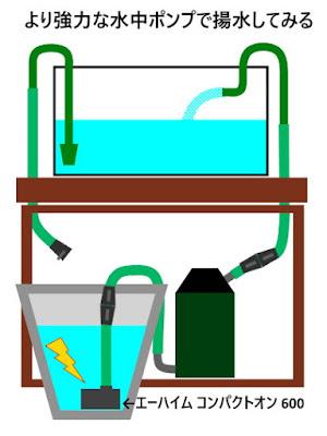 排水ドレーンにコンパクトオン600を取り付け水槽に給水してみる