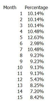 Investment 1 performance