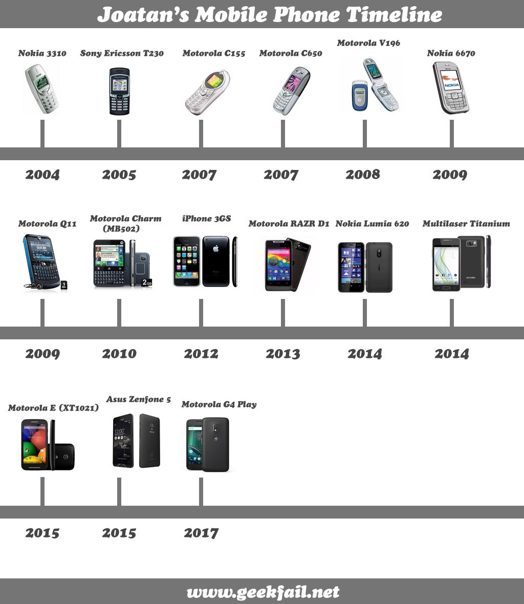 joatans mobile phone timeline