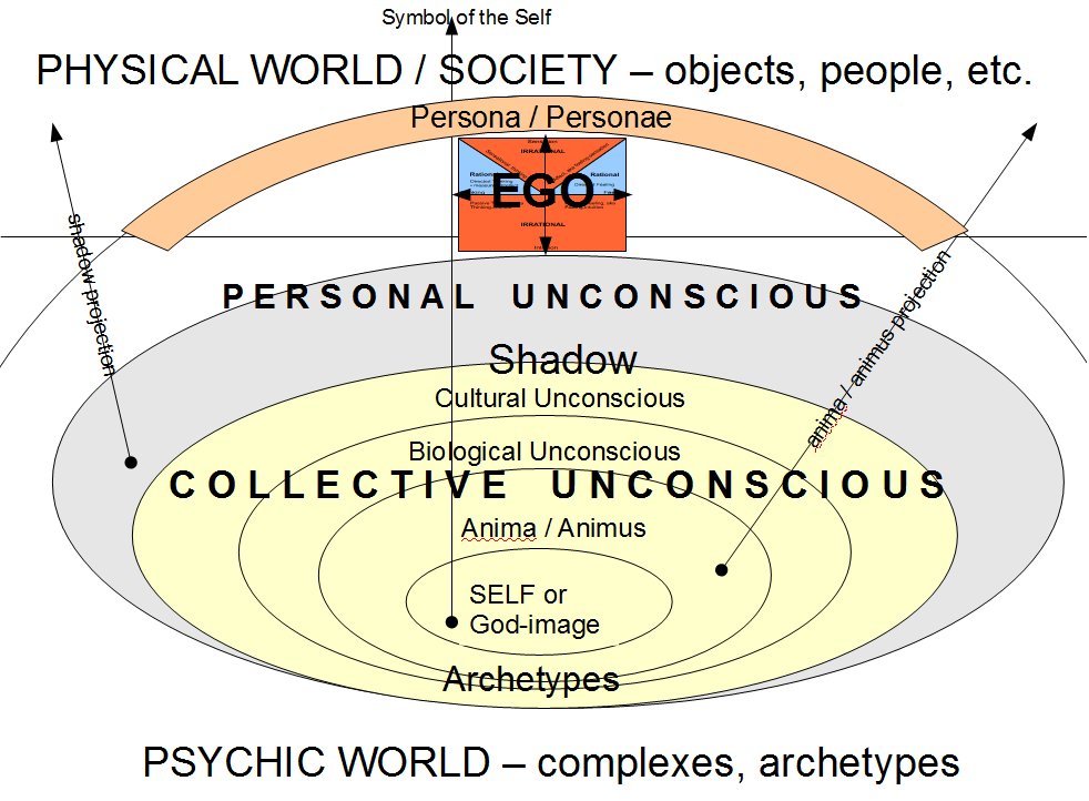 All Too Human The Jungian Structure Of The Psyche