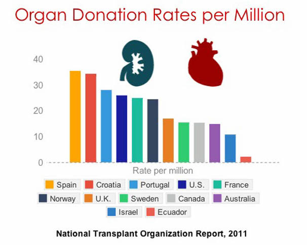 Spain is the country with the highest number of organ donors in the world.