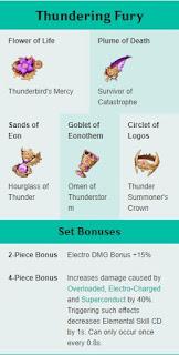 Rekomendasi Artifact Fischl - Thunder Fury