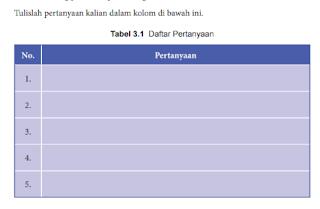 Soal dan Jawaban Tabel 3.1 Daftar Pertanyaan makna Tata Urutan Perundang undangan