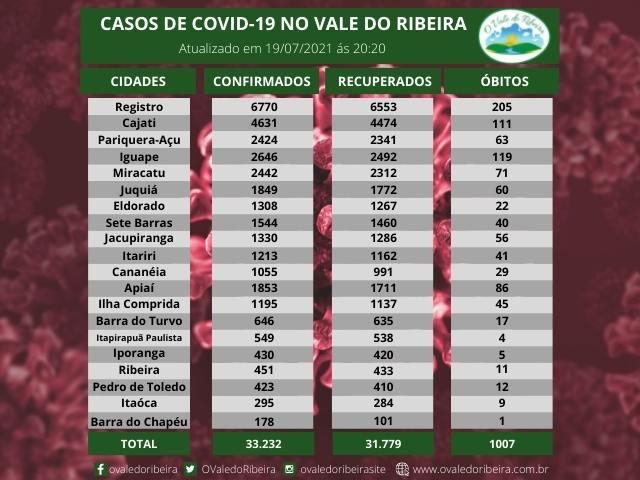 Vale do Ribeira soma 33.232 casos positivos, 31.779 recuperados e 1007 mortes do Coronavírus - Covid-19