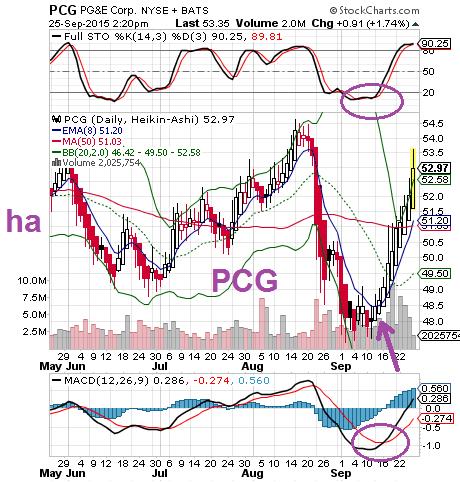 Trade with Eva: Long trade : PCG +8% (9/17)