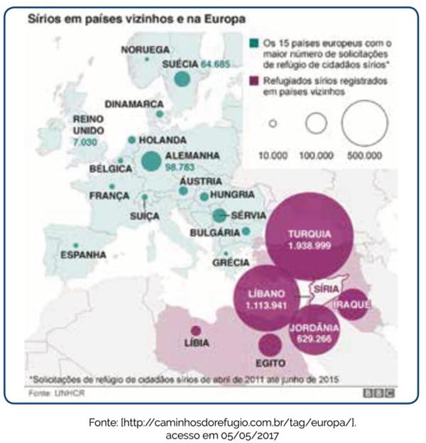 Sírios em países vizinhos e na Europa