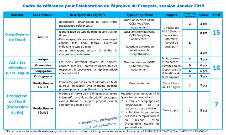مادة اللغة الفرنسية