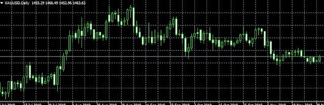 grafik untuk prediksi harga emas hari ini