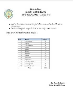 COVID - 19 - PRESS NOTE - MEDIA BULLETIN NO : 95 (TELUGU) - Dr. Araj Srikanth, STATE NODAL OFFICER , Dated: 02-04-2020 (10 PM).