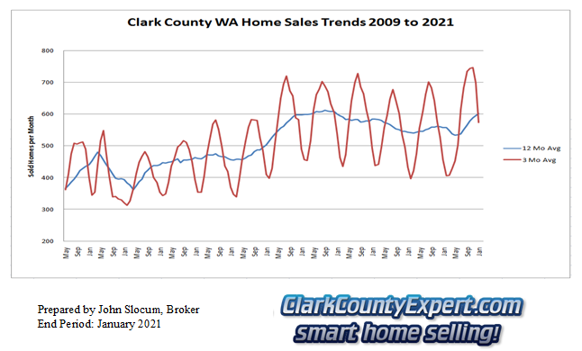 Clark County Home Sales January 2021- Units Sold