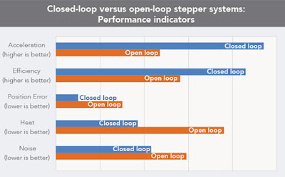 Merits and demerits of closed loop control system