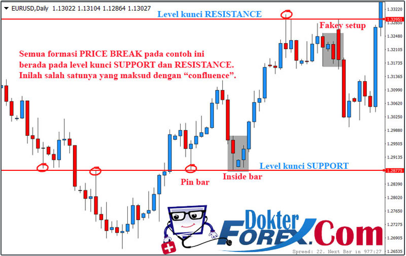 Forex Confluence Trading