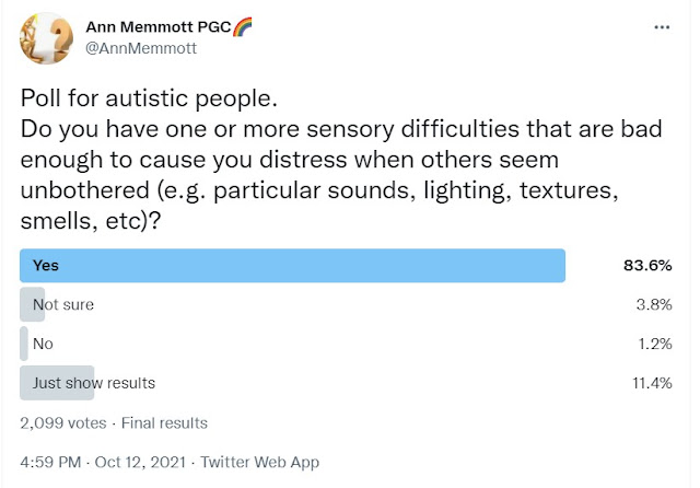 A poll described in the text, showing answers to whether autistic people have sensory difficulties
