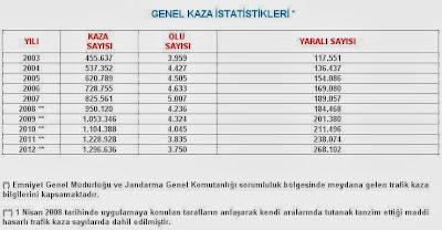 Emniyetin istatistikleri