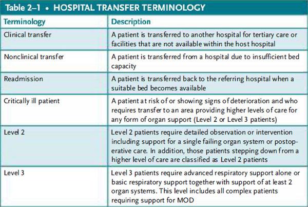 Hospital transfer terminology
