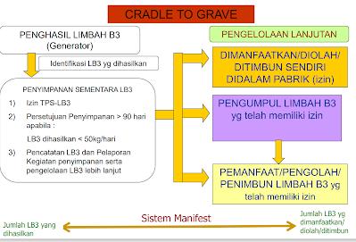 Cradle to Grave Pengelolaan Limbah B3
