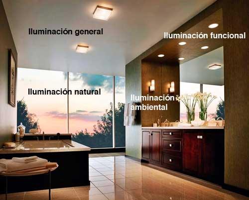 Instalaciones eléctricas residenciales - Tipos de iluminación en baño
